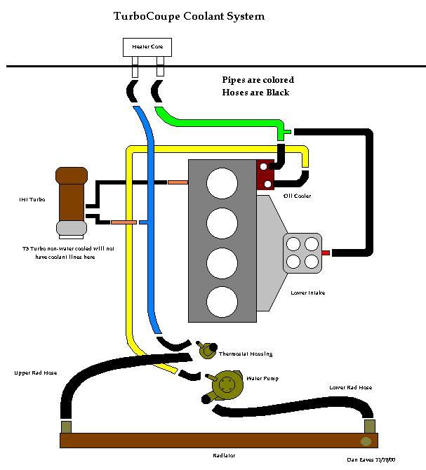 Furthermore Engine Cooling System Flow On O2 Wiring ... on o2 regulator diagram, o2 sensors diagram, o2 harness diagram, o2 fuse diagram, o2 generator diagram,